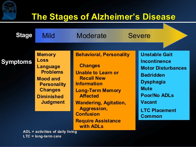 optimizing-outcomes-in-patients-with-alzheimers-disease-and-5-638.jpg